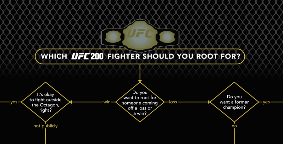 FLOWCHART: Which UFC 200 Fighter Should You Root For?