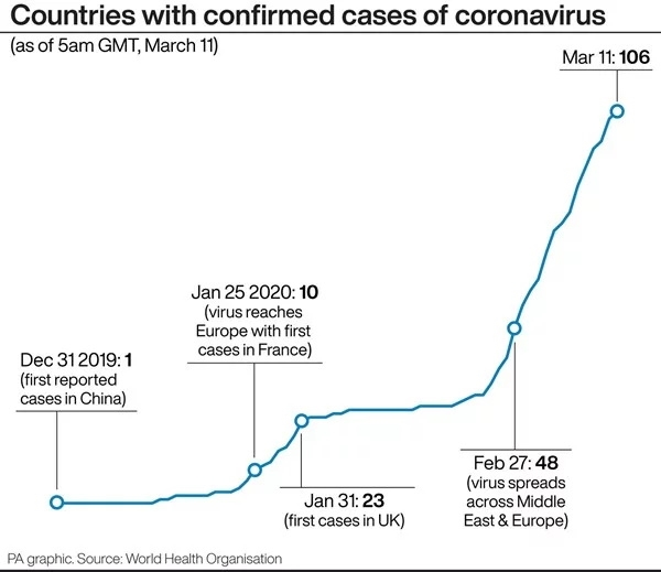 Here's the state of play so far as coronavirus hits more sporting fixtures
